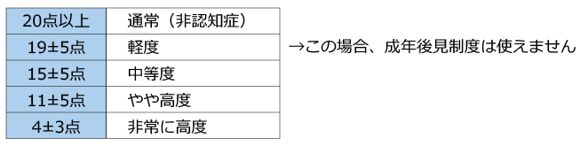 長谷川式スケール