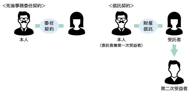 死後事務委任のための信託の図