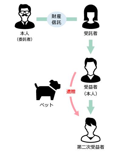 ペット信託の図