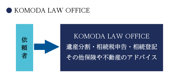 KOMODA LAW OFFICEの流れ