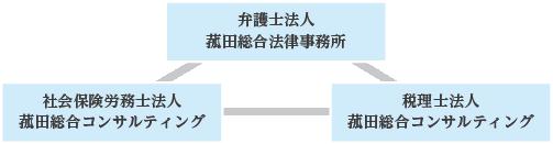 菰田総合法律事務所・菰田総合コンサルティング